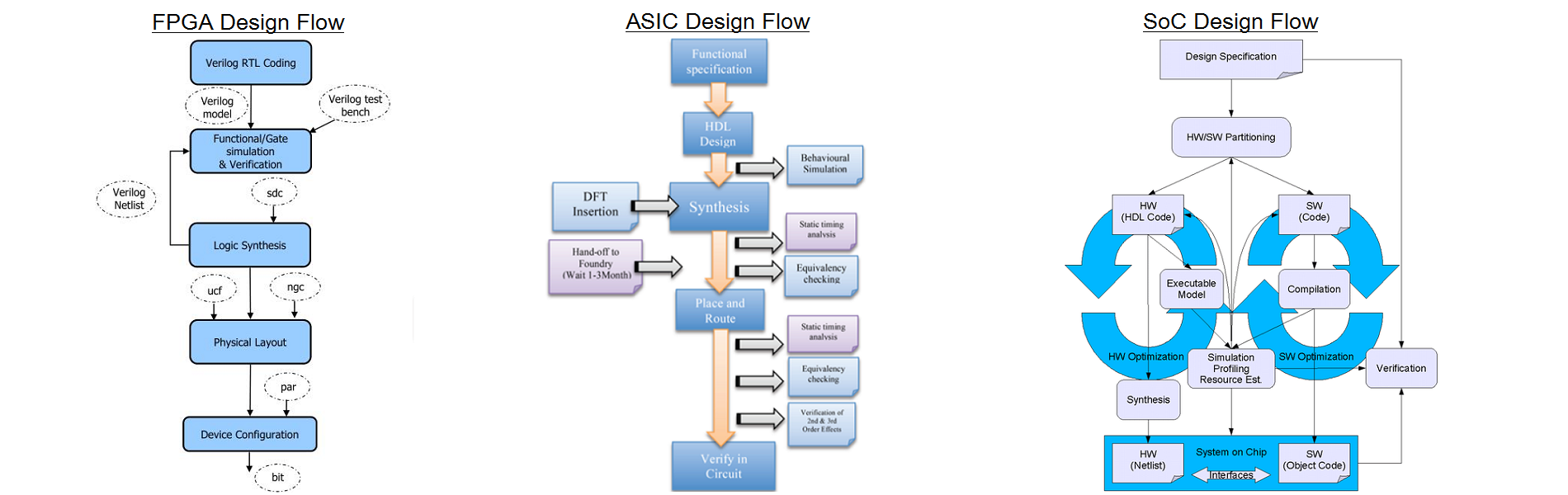FPGA/ASIC/SoC Design Flow